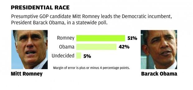 Missouri poll: Presidential election