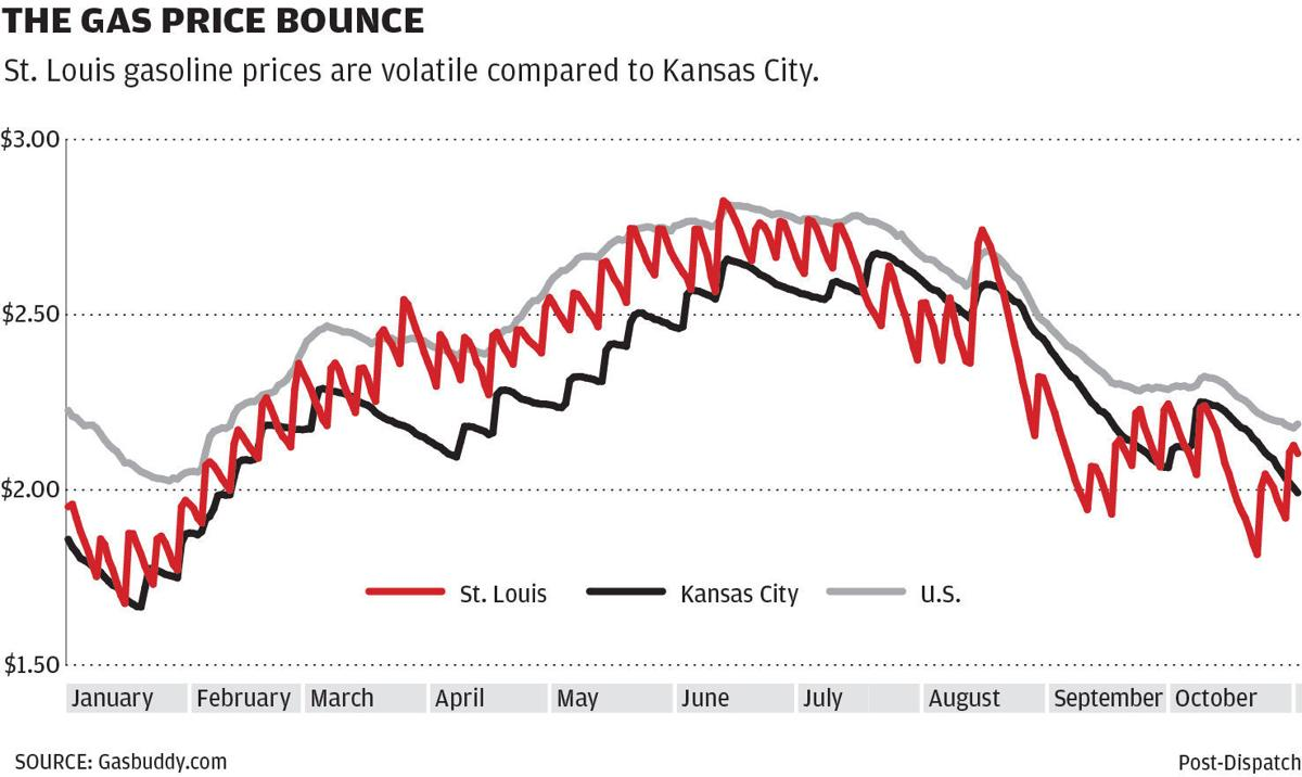 The Gas Price Bounce