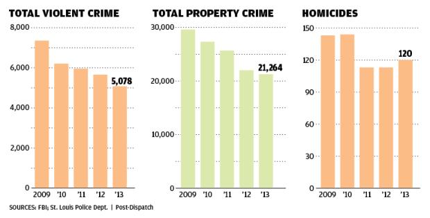 St. Louis crime statistics charts