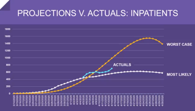 Projections vs. actual inpatient numbers