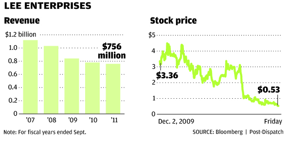 Lee Enterprises chart