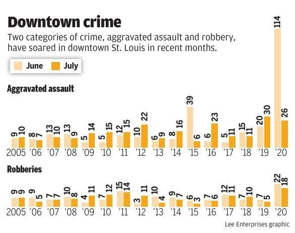 Downtown crime