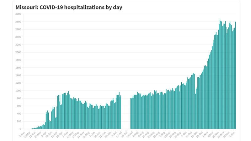 Missouri reports another uptick in COVID-19 hospitalizations