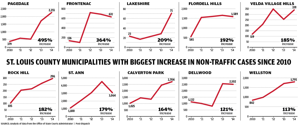Municipalities with the biggest increase in non-traffic cases charts
