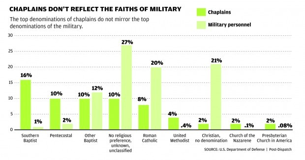 Chaplains in the military