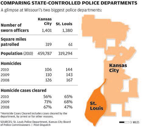 Kansas City takes ho-hum view on police oversight | Metro