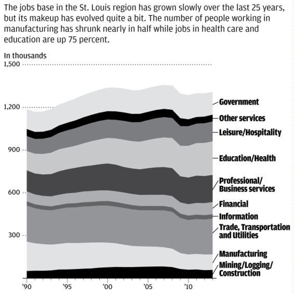 St  Louis region's job recovery skews toward white-collar