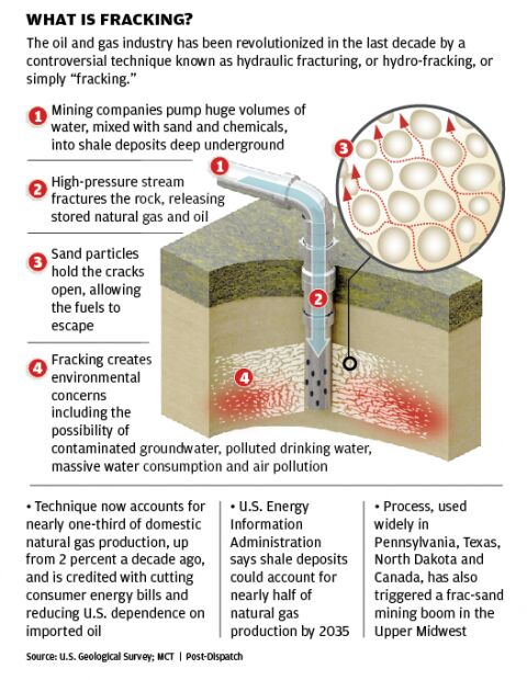What Is Fracking graphic