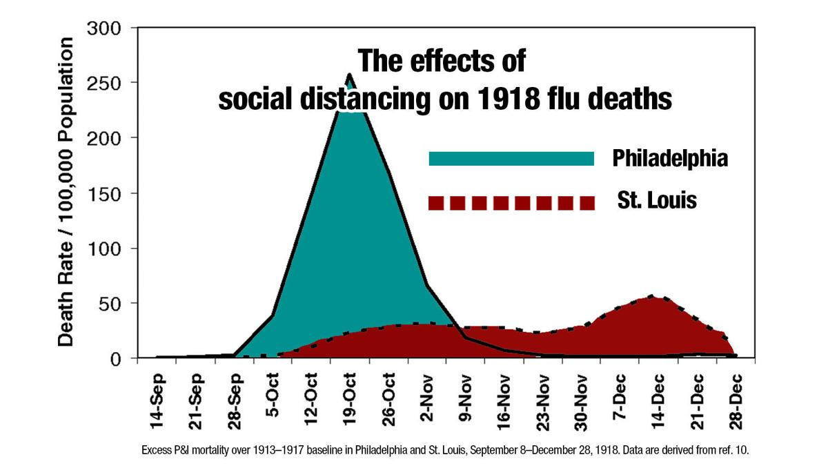 The 1918 pandemic shows the importance of social distancing