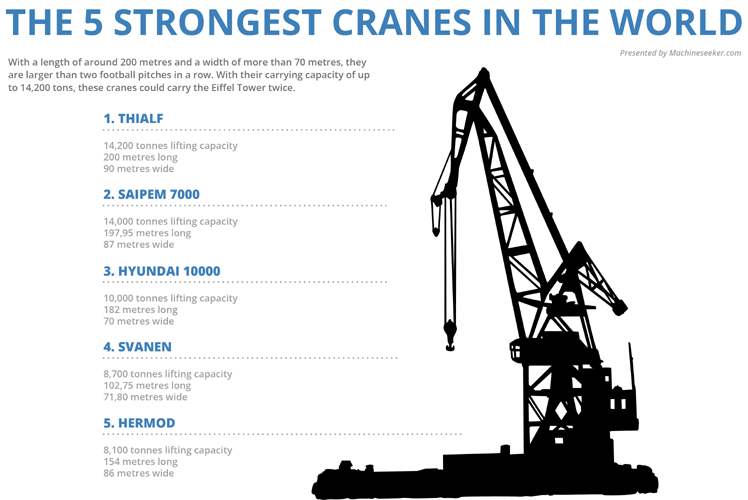 For the toddler in you, the tallest and strongest cranes in the