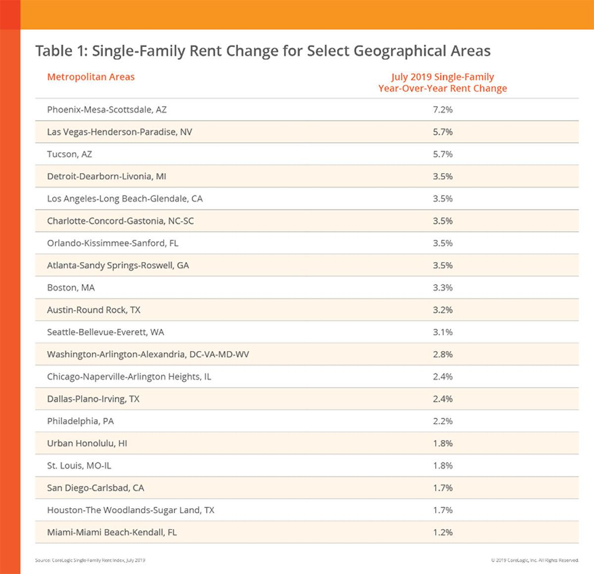 Single Family House For Rent: Single-family Homes Continue To Lead Rental Market