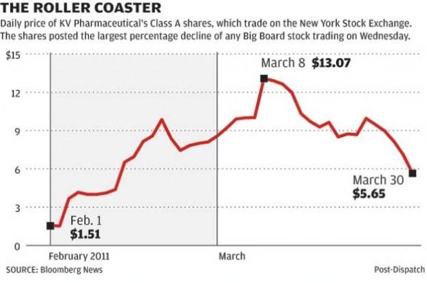 KV Pharmaceutical's stock price