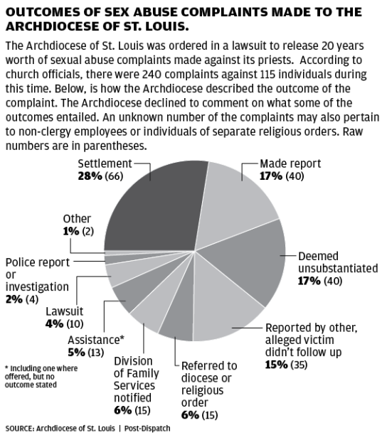 Complaints against the Archdiocese of St. Louis: Outcomes