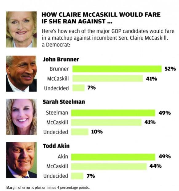 Missouri poll: Senate race
