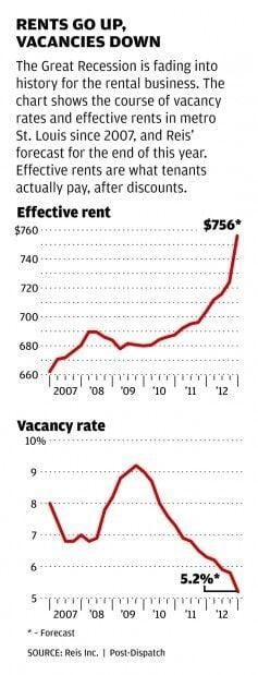 Rental rates and vacancy rates charts