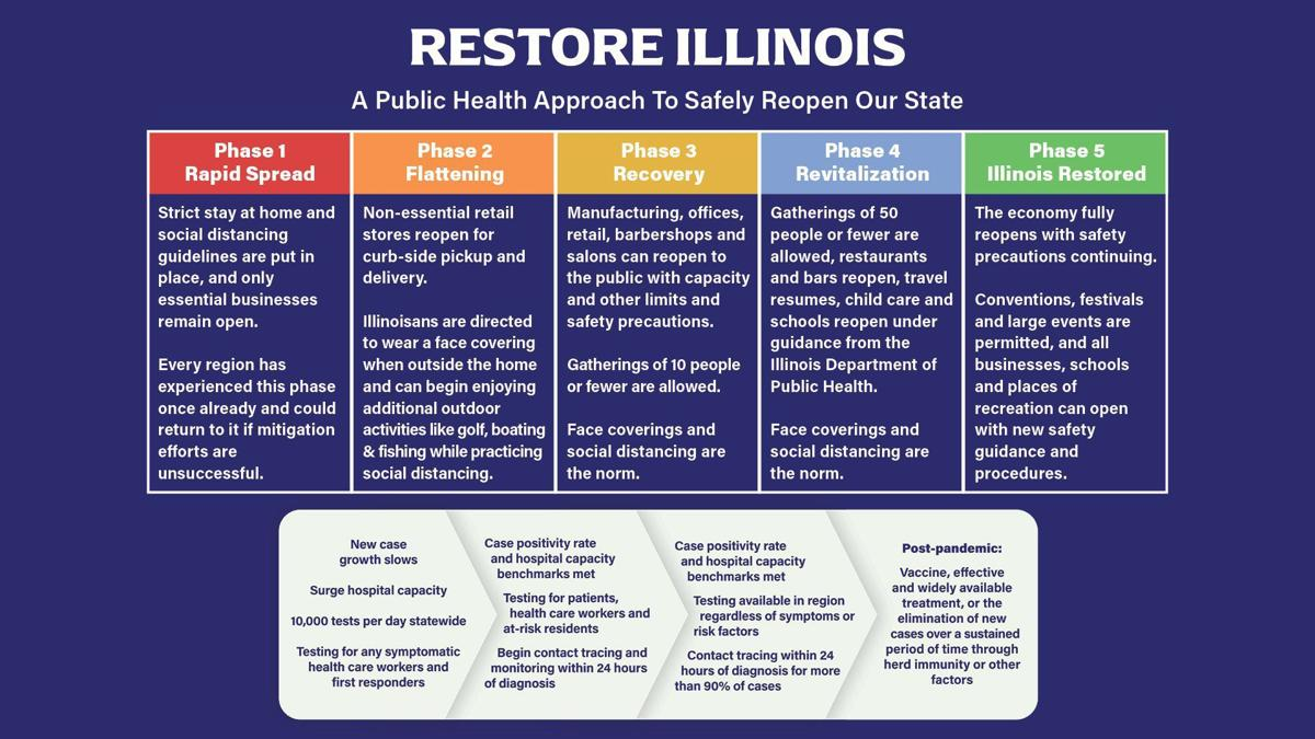 Illinois reopening phases