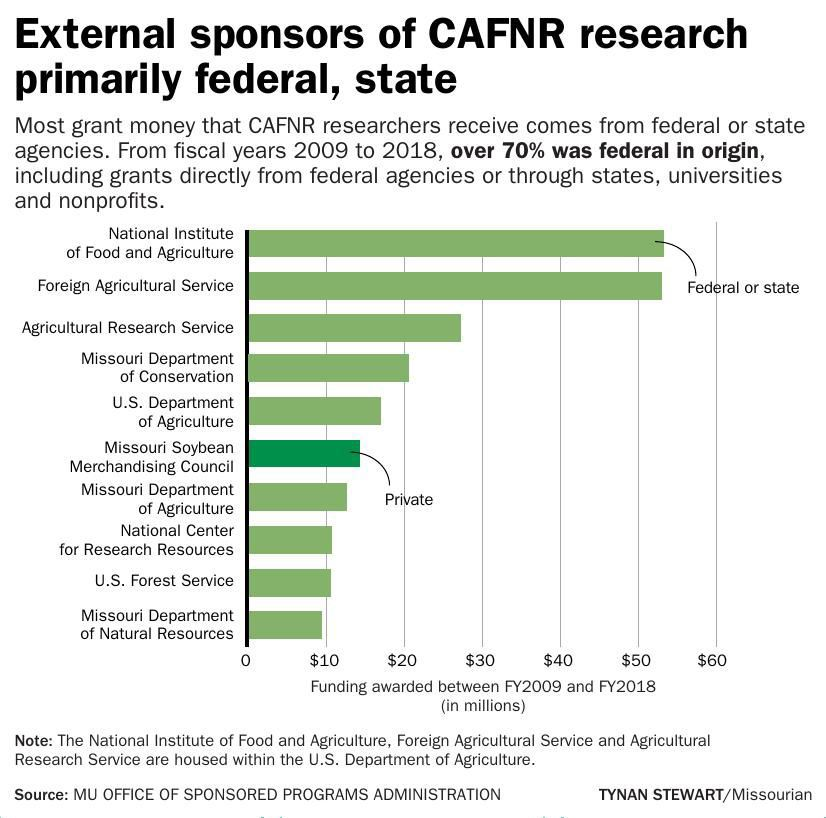 External sponsors of CAFNR research primarily federal, state