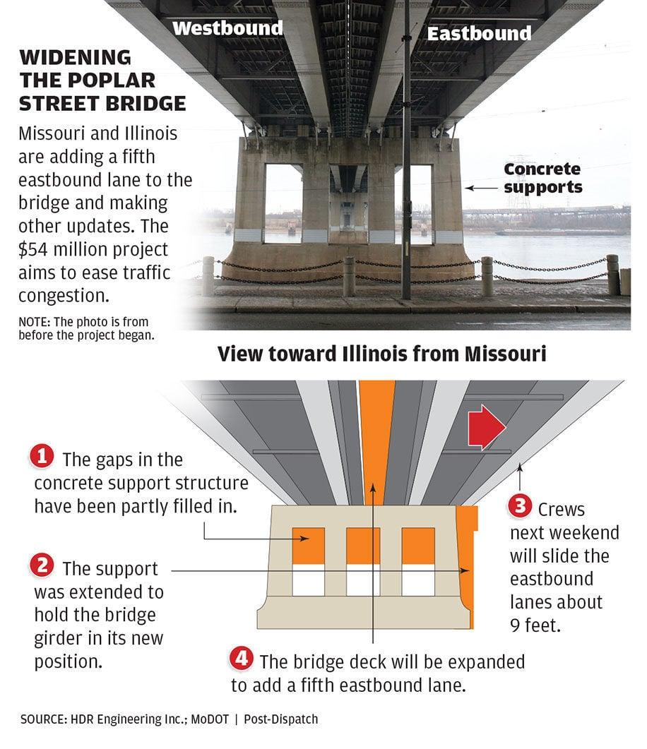 Widening the Poplar Street Bridge