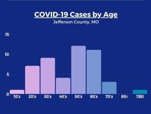 Jefferson County menegaskan 8 baru COVID-19 kasus, sehingga total menjadi 47