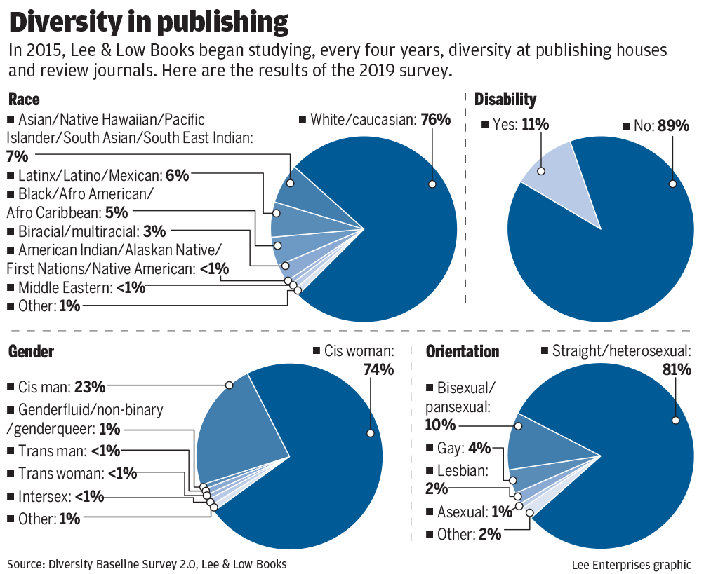 #4549_020220_Diversity charts