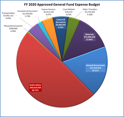 Hernando County Events 2020.Hernando County Budget For Fy 2020 Includes Tax Rate Hike
