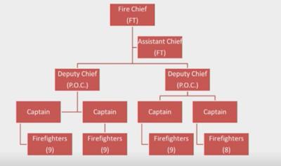 Proposed Organizational Chart