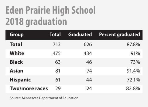 Eden Prairie High School 2018 graduation