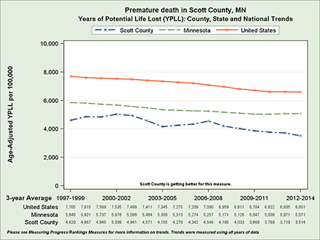 Scott County premature death rate