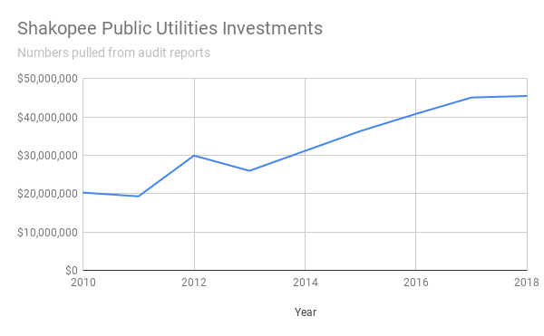 Shakopee Public Utilities Investments graph