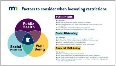 Factors To Consider When Loosening Restrictions
