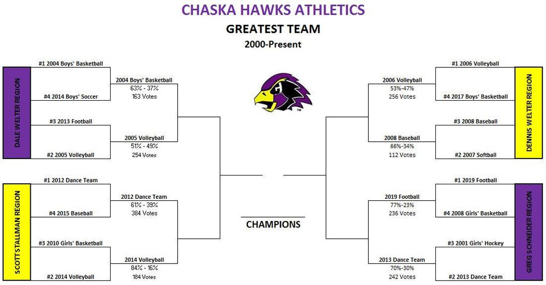 Chaska Hawks March Madness