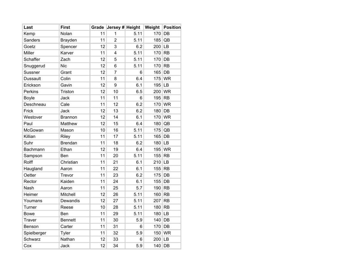Chaska Football Roster