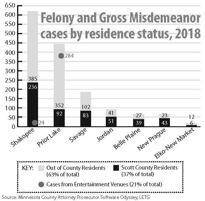 Felony and Gross Misdemeanor Cases.jpg