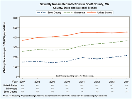Scott County STI rates