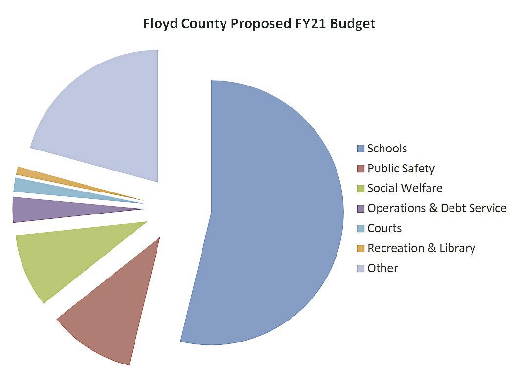 Floyd County budget graphic