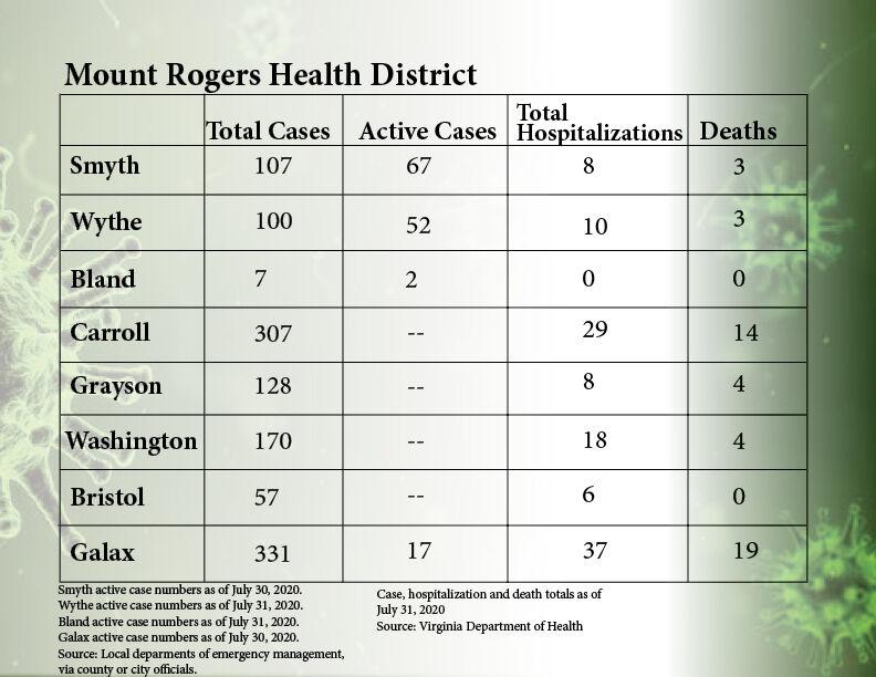Mount Rogers virus numbers