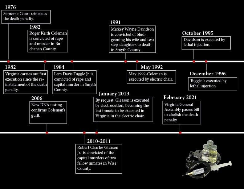 Death Penalty Timeline