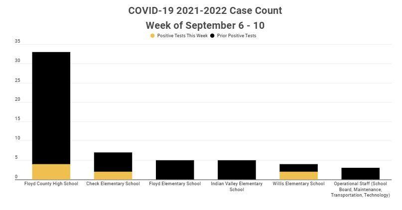 Sept. 10 FCPS covid data