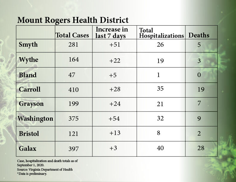 Mount Rogers case numbers graphic