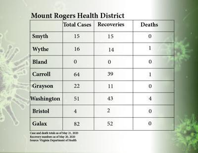 District virus data