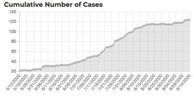 UPDATE:>> COVID-19 tally: fourth death reported for Taos County; 26,923 cases in New Mexico; 830 deaths