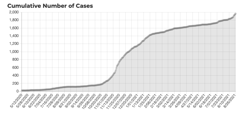 COVID Taos cases August 2021