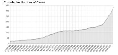 Taos County has another death and new single day record number of COVID cases