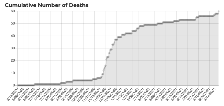 COVID-19 update: deaths chart 9-24-21