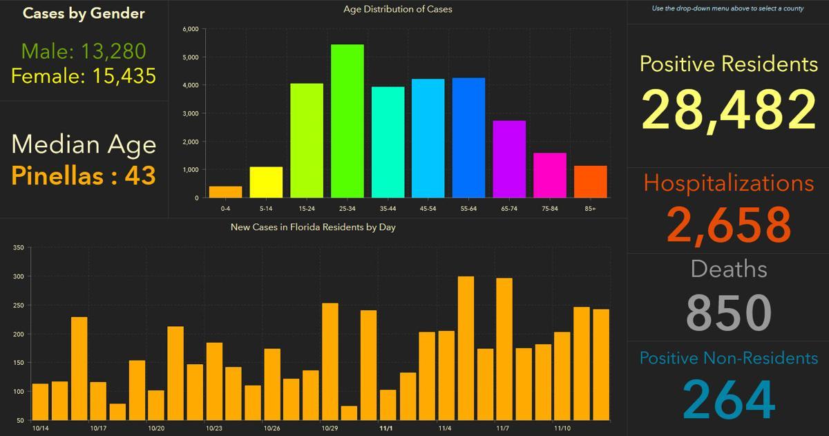 doh-chart-pinellas-11-13-am.jpg
