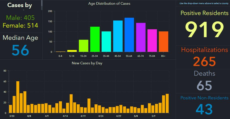 doh-chart-pinellas-5-14-am.jpg