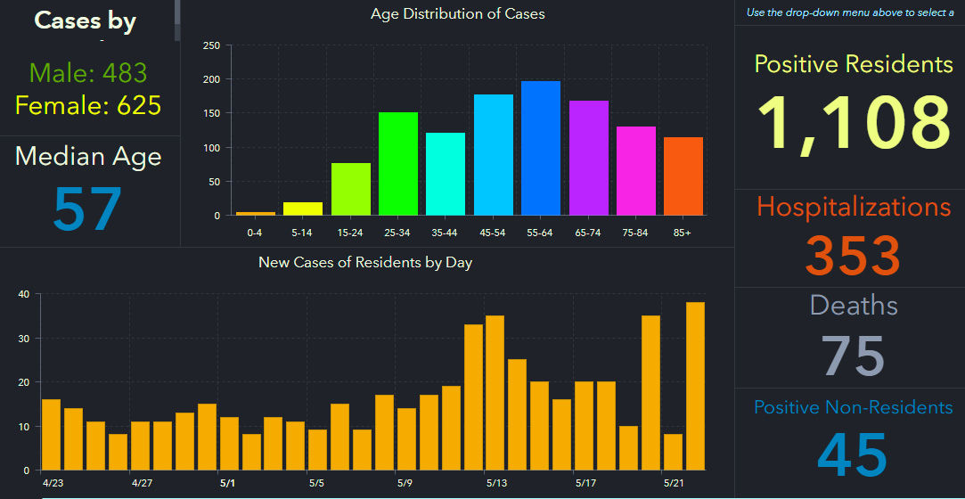 doh-chart-pinellas-5-23-am.jpg