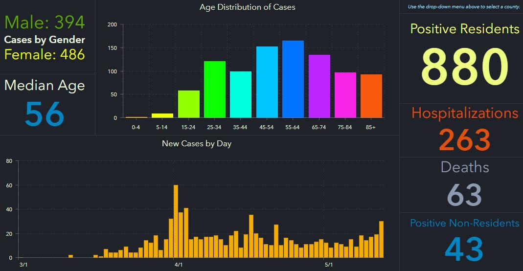 doh-chart-pinellas-5-13-am.jpg
