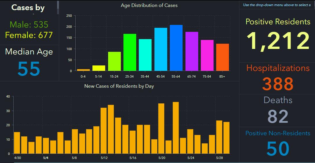 doh-chart-pinellas-5-30-am.jpg