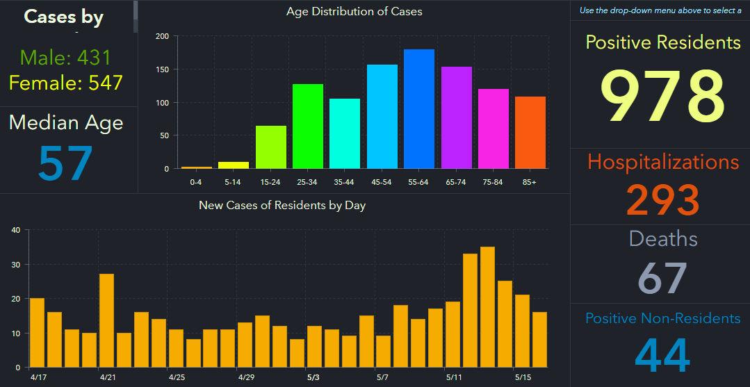 doh-chart-pinellas-5-17-am.jpg